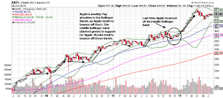 apple weekly stock chart bollinger bands bounce