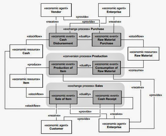 Value delivery modeling and business enterprise engineering vdmbee figure 5 example of an rea model ccuart Choice Image