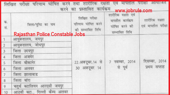 Search Results Rajasthan Police Constable Recruitment 2013 Written Exam .html - Autos Weblog
