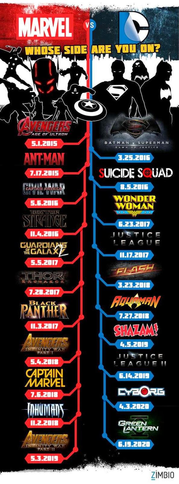 Marvel Vs. DC: Superhéroes asegurados hasta el 2020