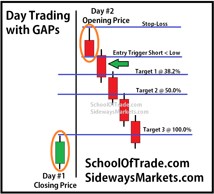 Day trading with GAPs