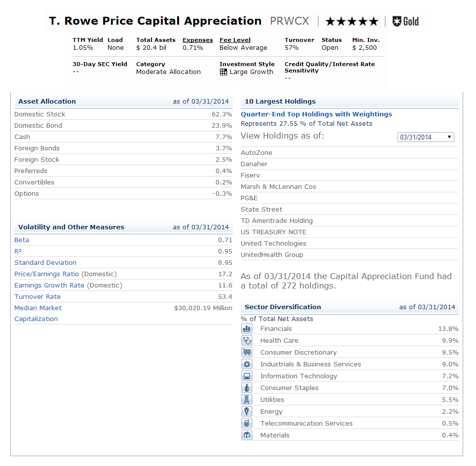 T. Rowe Price Capital Appreciation (PRWCX)