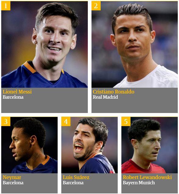 Οι 100 καλύτεροι ποδοσφαιριστές στον κόσμο για το 2015 από την «guardian»