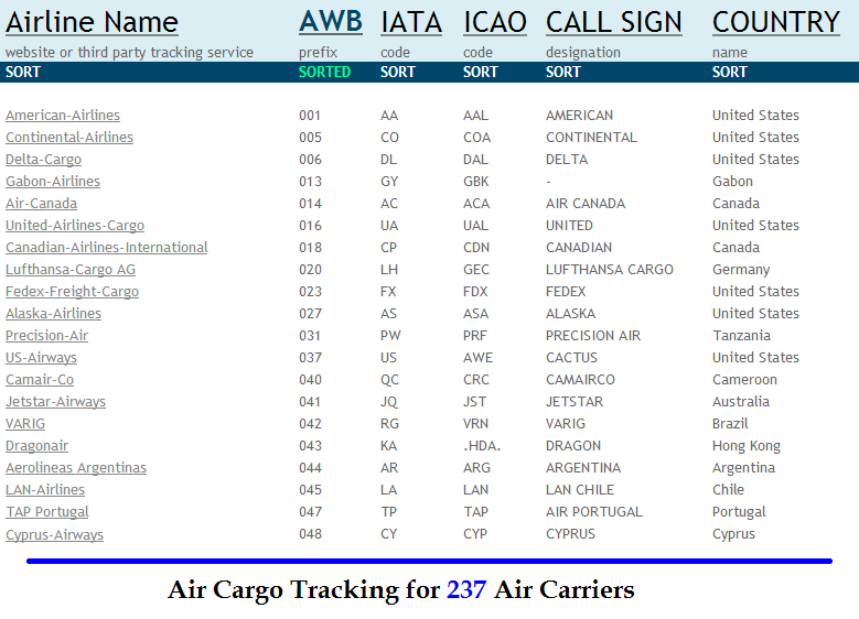 Go to Air Cargo Tracking