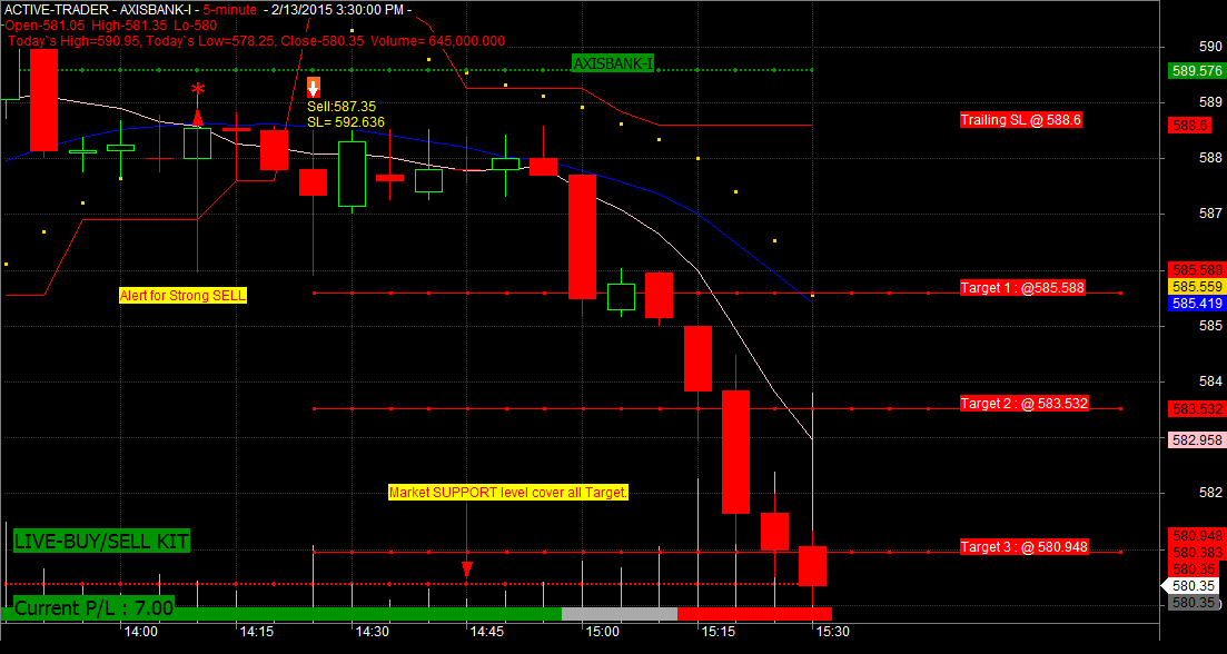 Trade due to the expiry of futures and options contracts on Thursday
