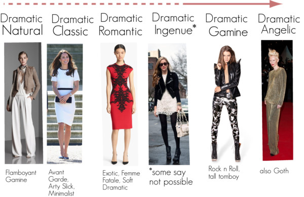 Dramatic ~ expressing your truth closet