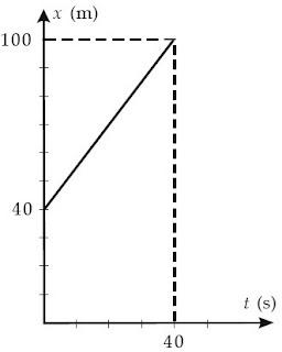 grafik kecepatan rata-rata benda