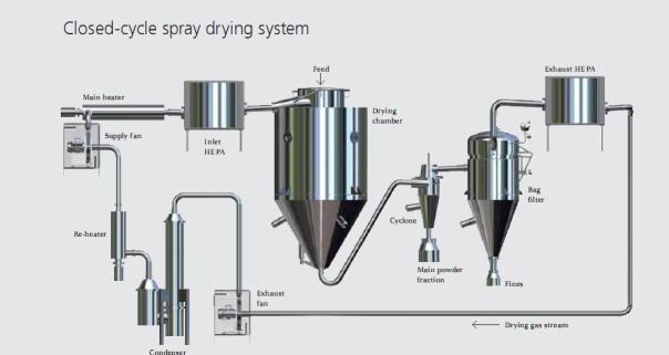 Coffeecology proses pembuatan kopi instan skala industri bubuk kopi dikumpulkan pada bagian bawah kolom karbondioksida bertekanan tinggi disemburkan via nozzle dengan butiran halus kopi ccuart Gallery