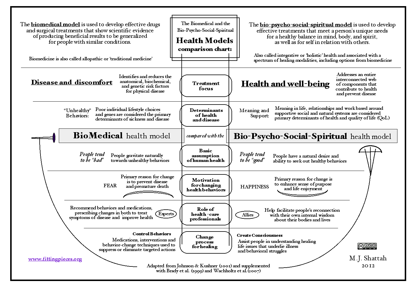 a person as a biopsychosocial Biopsychosocial vs biomedical model of health medicine the biomedical model and the biopsychosocial model are both representations of health commonly accepted in modern the biopsychosocial model takes into account the whole person which has led to extensive research in many aspects of.