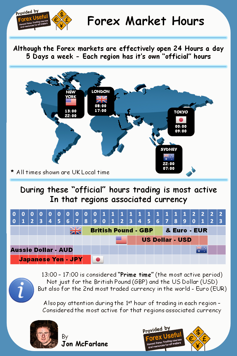 Forex Market Hours Info-Graphic