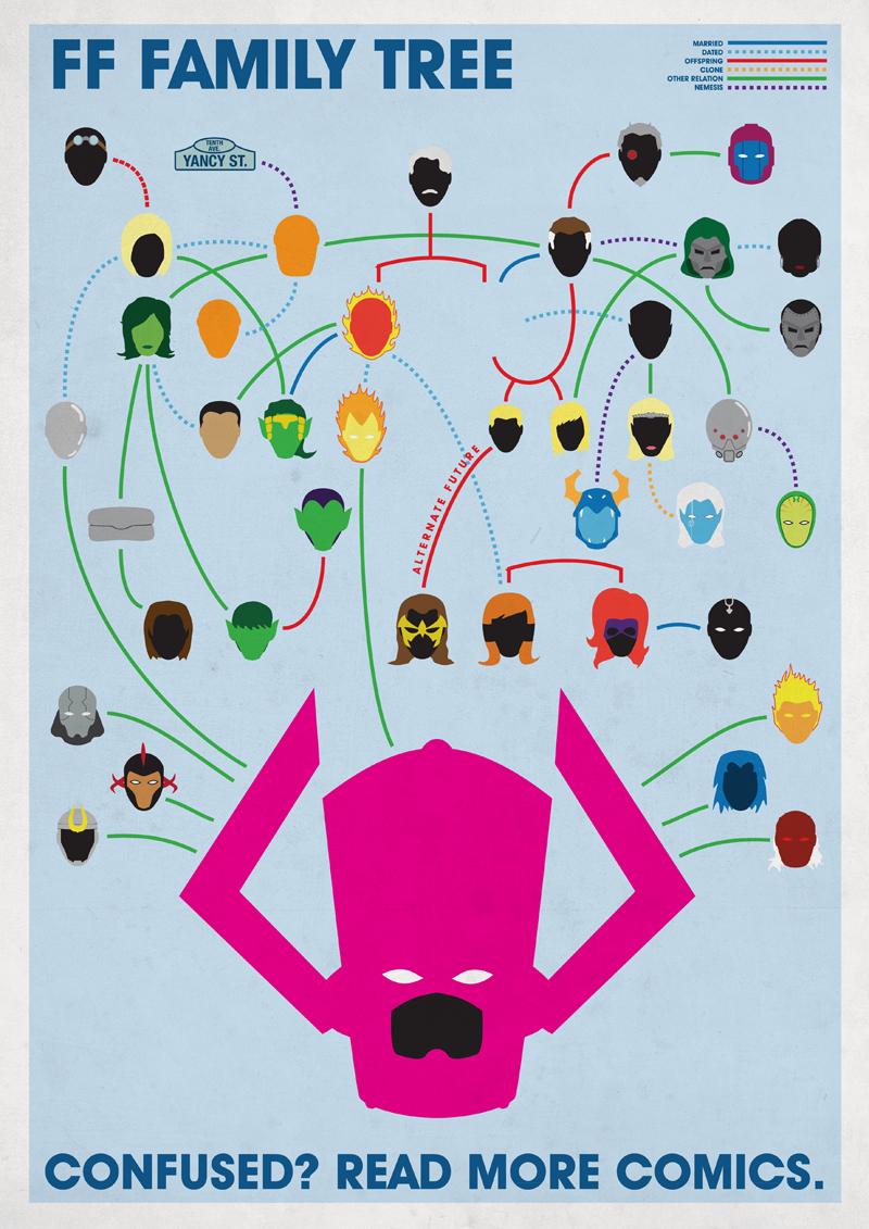Joe Stone. Family Trees.Fantastic Four.Doctor Ojiplatico