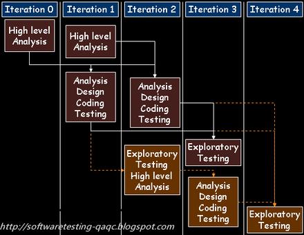 iterative waterfall model,SDLC