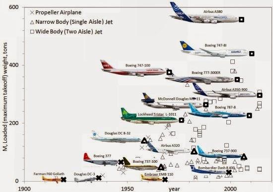"""""""Lei da Física"""" explica evolução dos aviões"""
