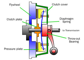 Car Clutch Plate System Roy Driving School