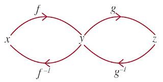 fungsi komposisi dapat memiliki invers