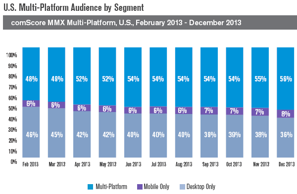 56% online media consumed by multi platform usage