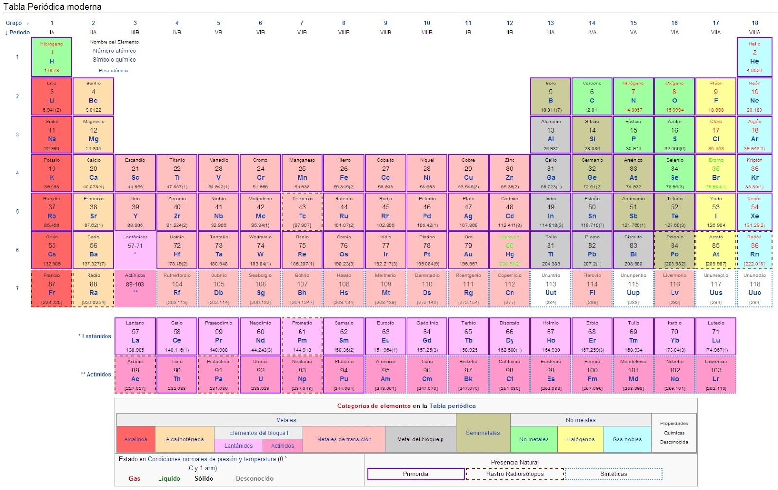 tags tabla periodica actualizada 2013 tabla periodica 2013 tabla ...