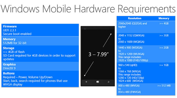 Windows 10 hardware requirements for phones