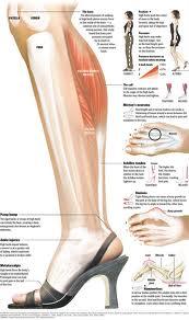 High Heels Bisa Menyebabkan Infeksi Kuku