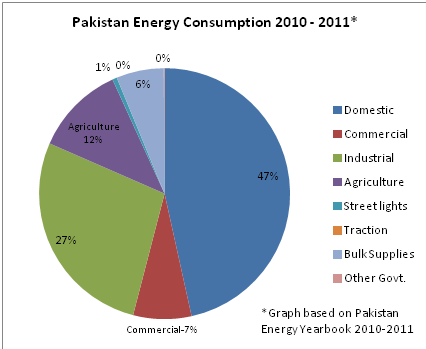 thesis energy crisis pakistan