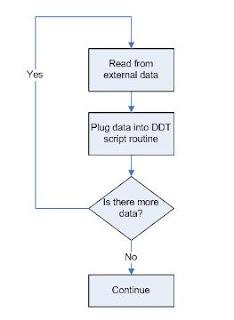 Data driven testing in QTP