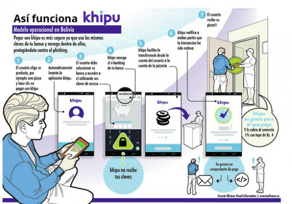 kiphu-pagos-por-internet-bolivia-comercio-electronico-cochabandido-blog