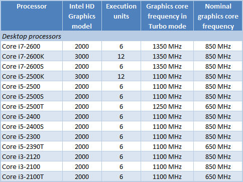 драйвер intel hd graphics 2000