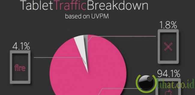 Dominasi trafik web oleh pengguna perangkat iPad