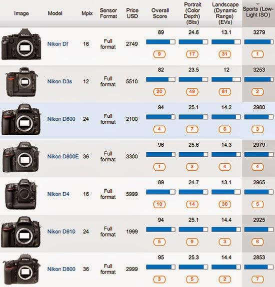 Nikon Df   Confirmed As Best Low Light DSLR Great Pictures