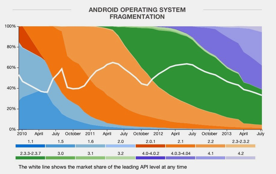 Mobile OS Android L