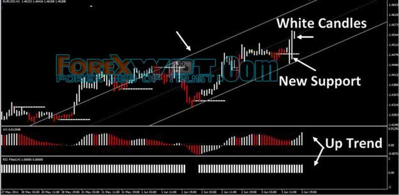 Optimized trading indicators
