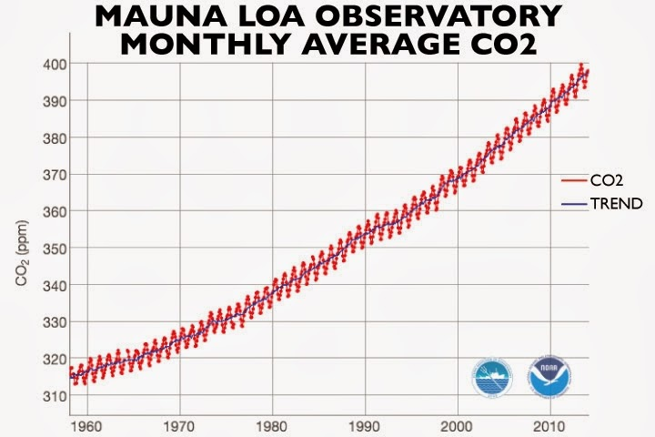 The Keeling Curve, which shows monthly carbon dioxide concentrations at Mauna Loa Observatory. (Credit: NOAA Earth System Research Laboratory/Scripps Institute of Oceanography) Click to enlarge.