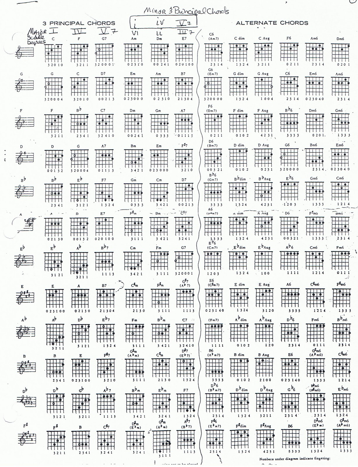 Jazz guitar chords. : Musicality : Pinterest : Jazz Guitar Chords, Guitar Chords and Jazz