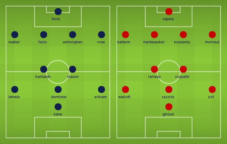 Possible Line-ups, Stats, Team News: Tottenham vs Arsenal