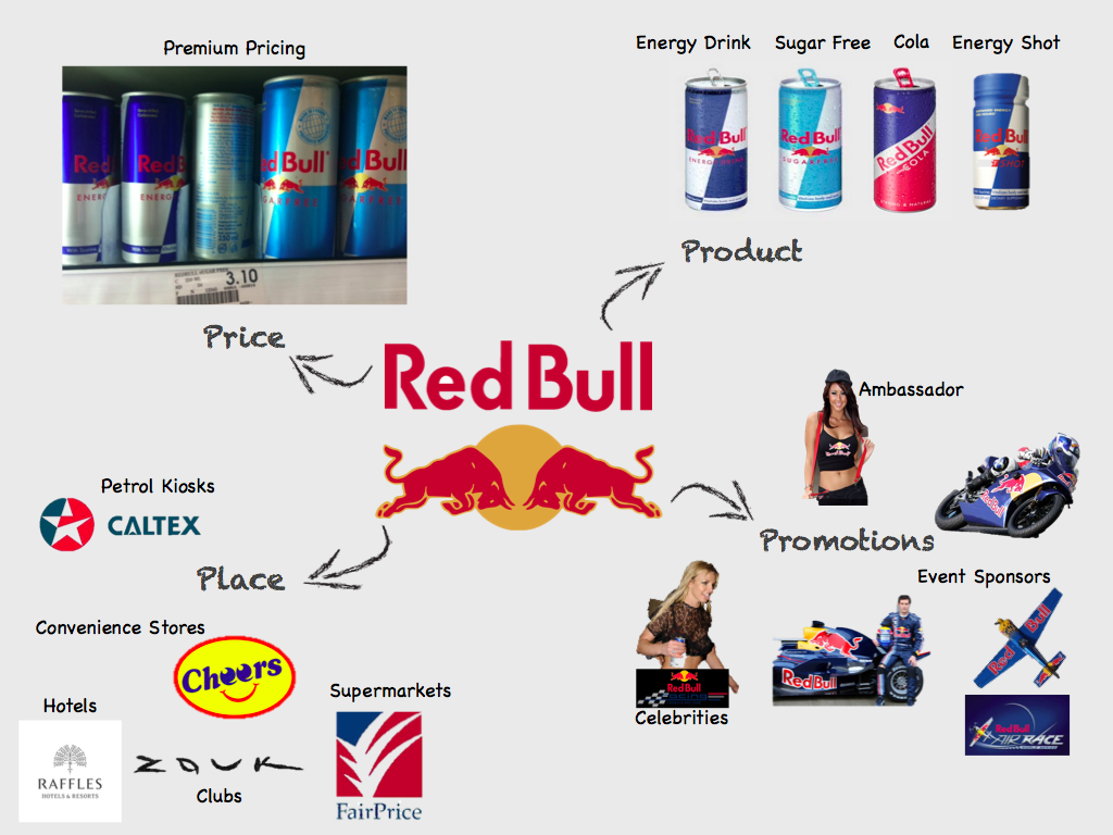 red bull marketing strategy essays Market analysis - red bull essaysred bull is currently strengths include red bull using grassroots marketing uses an effective branding strategy by.