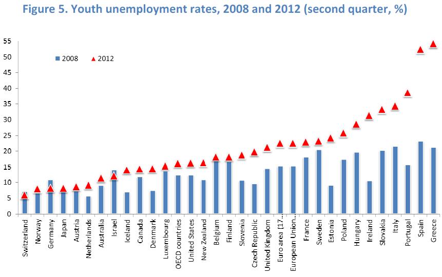 Help on dissertation youth unemployment