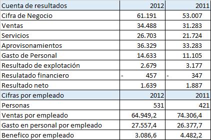 Cuenta de resultados Commecenter