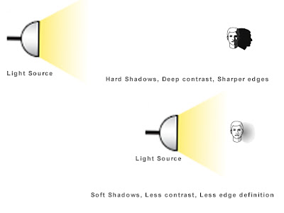 Distance from Light Source to the Subject and its effect on Shadows