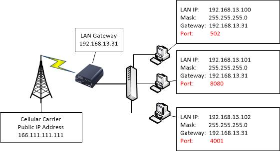 industrial networking solutions tips and tricks configure port critical please note lan devices must have a default gateway configured that points back to the modem s lan ip address 192 168 13 31 in this case
