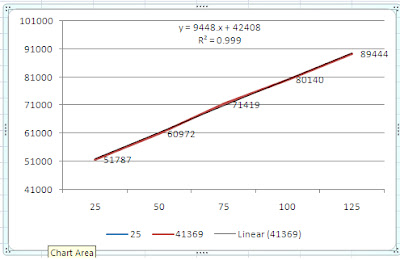 excel how to draw separate trend lines