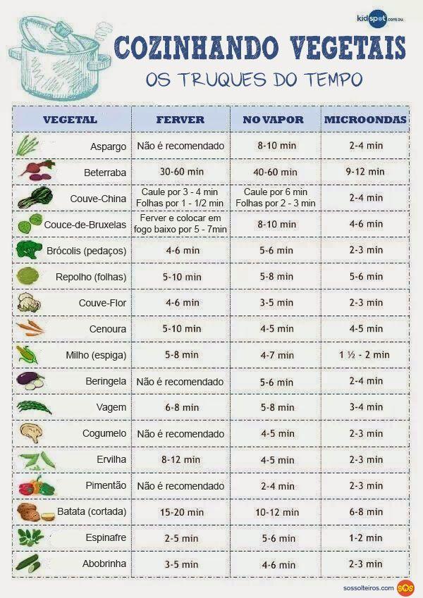 Cozinhar legumes