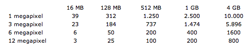 Liste over størrelser på hukommelseskort