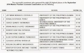 Top 8: UP grad tops Master Plumber board exam September 2014