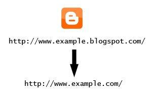 How to Setup Blogger Custom Domain