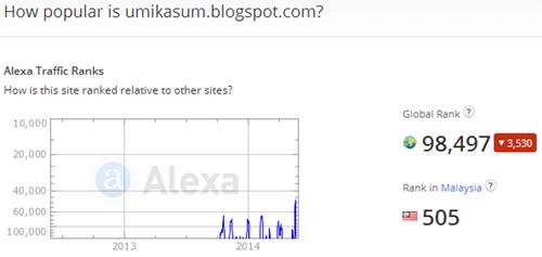 Ranking Alexa 31.05.2014, maksud Ranking alexa, apa itu Ranking alexa, cara daftar Ranking alexa, cara letak widget Ranking alexa di blog, cara semak alexa rank, kepentingan alexa rank