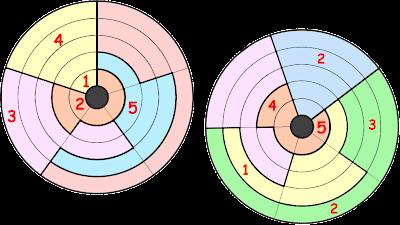 Sudoku Circular
