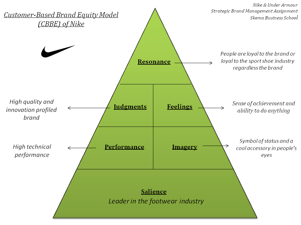 market segmentation of the nike company A marketing case study on nike written by miles media on april 10, 2016 posted in uncategorized  we discuss from the distribution, price, products design, promotion and advertising.