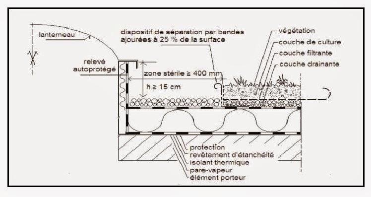 vegetalisation de toitures paysagiste val d 39 oise cr ation jardin 95. Black Bedroom Furniture Sets. Home Design Ideas