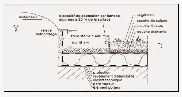 Paisseur toiture v g talis e tw28 montrealeast - Coupe toiture vegetalisee ...
