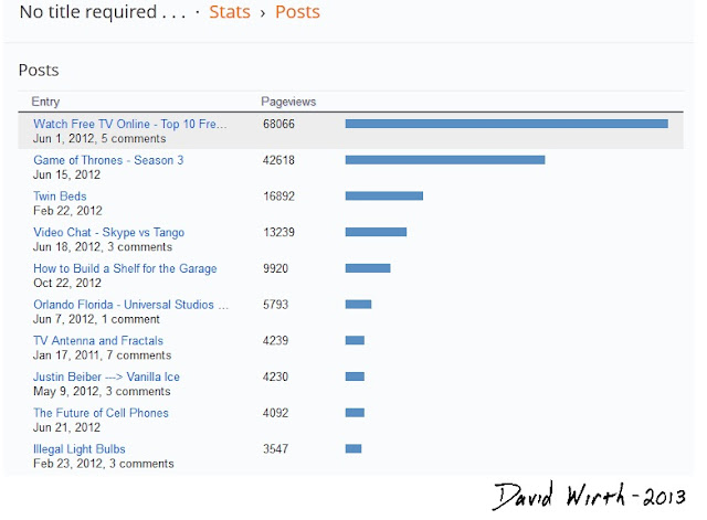 blogger, most popular pages, posts, stats